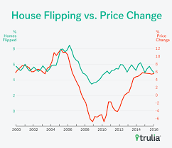 big flippers and high rollers trulia s blog flipping down but not out