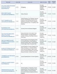 lowongan kerja desember 2014 terbaru 2013 lowongan kerja terbaru chevron untuk lulusan d3 d4 dan s1