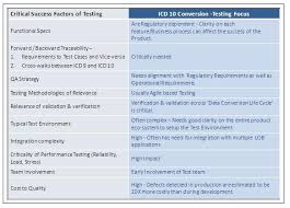 Icd 9 Conversion Table 14 Icd 9 To Icd 10 Conversion Table Warning Do Not Make The