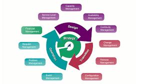 Service Desk Management Process Process Model