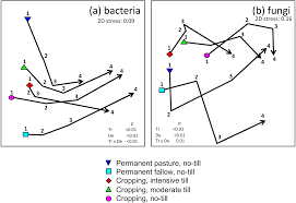 bacterial and fungal communities respond differently to varying