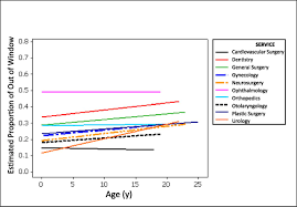 socioeconomic status and wait times for pediatric surgery in
