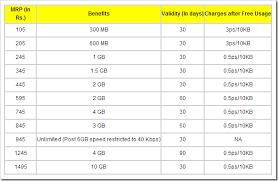 idea plans 3g data rate plans comparison idea vs vodafone vs airtel vs reliance