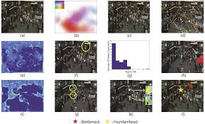 identifying behaviors in crowd scenes using stability analysis for