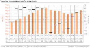 Producto Interior Bruto Economia Regional Andaluza Evolución Del Producto Interior Bruto