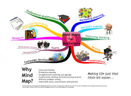 Map Key Definition Mind Maps For Marketing Professionals Mind Mapping
