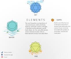 design applying the elements applying mathematics to web design smashing magazine