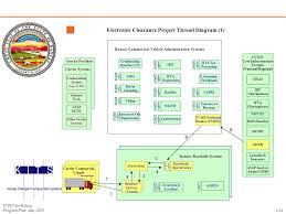 Kansas electronic system for travel authorization images Kansas cvisn program plan ppt download jpg