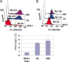 Anti Flag Affinity Gel Apex 2 Hybrid A Quantitative Protein U2013protein Interaction Assay