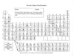 Nonmetals In The Periodic Table Periodic Table Color Metals Nonmetals U0026 Metalloids Pt 4 Tpt
