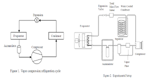 design of air conditioning system in automobile open access journals