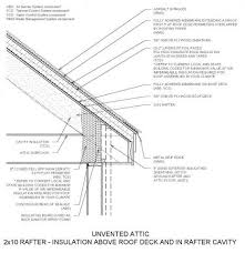 can unvented roof assemblies be insulated with fiberglass unvented attic insulation building america solution center