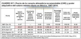 cuanto es salario minimo en mexico2016 el salario mínimo en méxico de la pobreza a la miseria