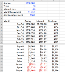 Loan Spreadsheet How Much Faster Will I Pay Off My Mortgage If I Add 100 A Month