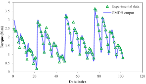 sustainability free full text using gmdh neural networks to