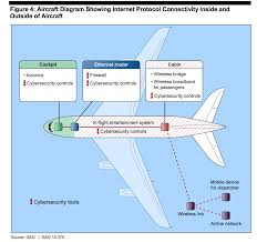 can a plane be hacked and controlled through inflight wi fi