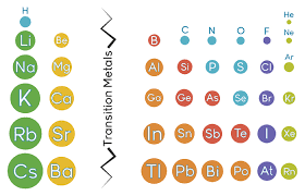 Cation And Anion Periodic Table Ionic Radius Effective Nuclear Charge Cation Anion Z E Ratio