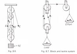 block and tackle l the block and tackle physics homework help physics assignments and