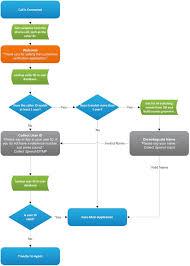 user interface design process makes speech recognition user interface design