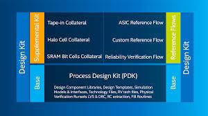 intel custom foundry design flows and kits