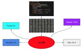 zero day java guide 1 u2013 installation and hello variables u2013 zenva