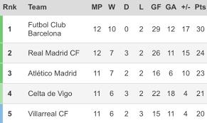 Laliga Table Barca Six Points Clear La Liga Table Laliga Elclasico Template