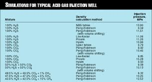Density Table Density Phase Behavior Keys To Acid Gas Injection Oil U0026 Gas Journal