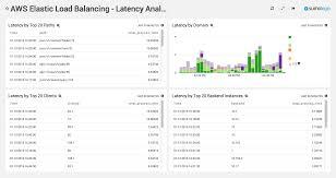 tomcat access log analyzer aws elb log analysis app sumo logic