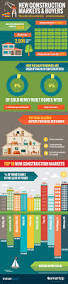 real estate infographics new construction and u0027zombie