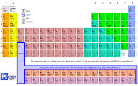 N On The Periodic Table A Whistle Stop Tour Of The Periodic Table Science Joy Life