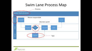 Diagram Swim Lane Diagram Visio Exle Swimlane Exles