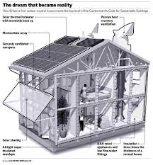 Eco Friendly House by Furniture Eco Friendly House Designs Beauteous Eco Friendly