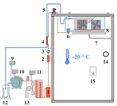 schema electrique chambre circuit frigorifique chambre froide négative