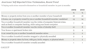 national sample survey reports in u s 11 of households report computer crimes a new high