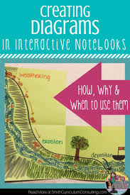 2608 best flippables and interactive notebooks images on pinterest