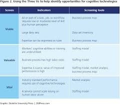 cognitive technologies the real opportunities for business