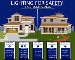 Outdoor Security Lighting Tips To Protect Your Homes Exterior - Home outdoor lighting