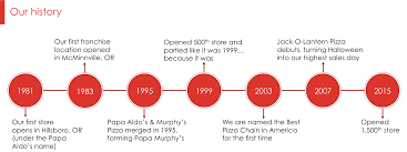 Origins Of Halloween In America by About Papa Murphy U0027s Take N U0027 Bake Pizza Fresh Made Fresh Baked