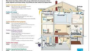 energy efficient home plans energy efficient home plans house efficiency green solar cool