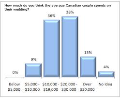 average cost of wedding dress smartbride boutique surveys 500 canadian women