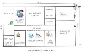 plan layout objectives and principles of plant layout management guru