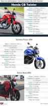 honda twister g1 honda cb twister 2016 primeiras impressões notícias em motos