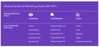 kpis for measuring brand marketing smart insights