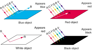 what is the wavelength of red light 9 3 color and color vision texas gateway