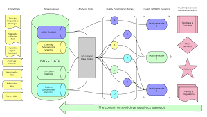 Curriculum Mapping Jme A Conceptual Analytics Model For An Outcome Driven Quality