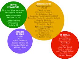 association bureau conseil d administration organisation du codes 30 comité départemental d éducation pour la