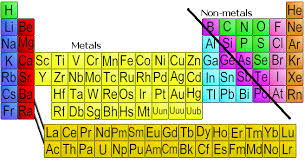 What Is Ar On The Periodic Table Chemistry Department Florida State University