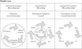 decolonizing research practiceindigenous methodologies aboriginal