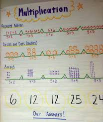 Math Map Will Use All These Posters In Math Multiplication Division