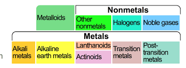 Nonmetals In The Periodic Table How To Read The Periodic Table Physical Properties Chemclass